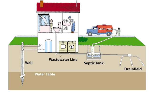 Richland County Mt Official Website Septic Systems